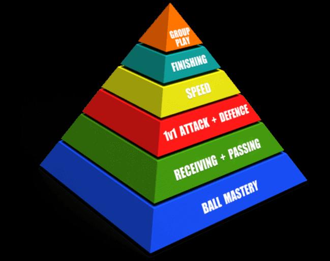 Pyramid of player development